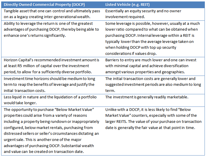 Directly Owned Commercial Property vs Listed Vehicle