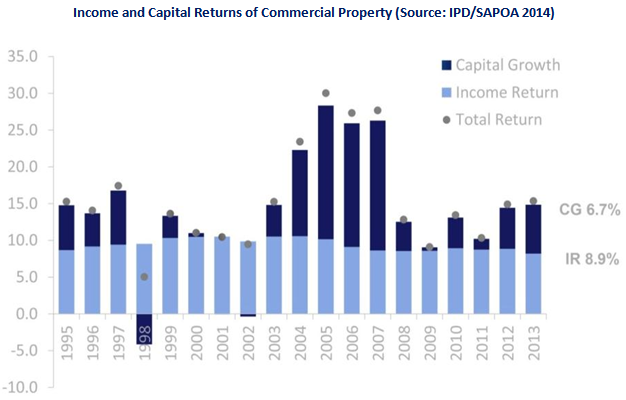 Income and Capital Returns of Commercial Property, graph