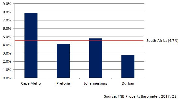 house-price-inflation-cape-town